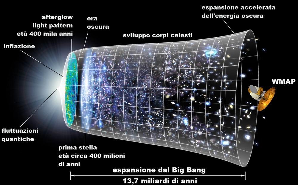 Linea_temporale_della_radiazione_di_fondo cosmico