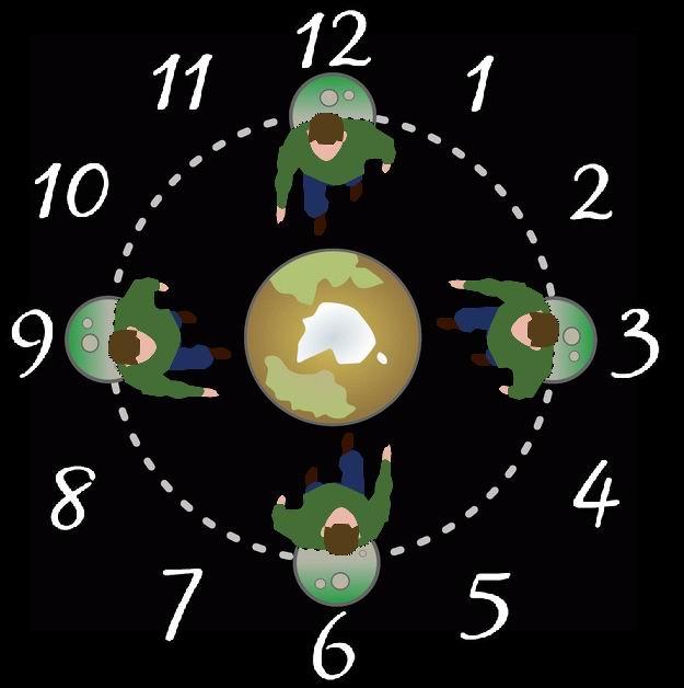 Rotazione sincrona della Luna