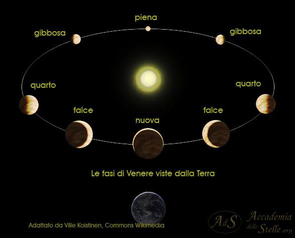 phases_of_venus