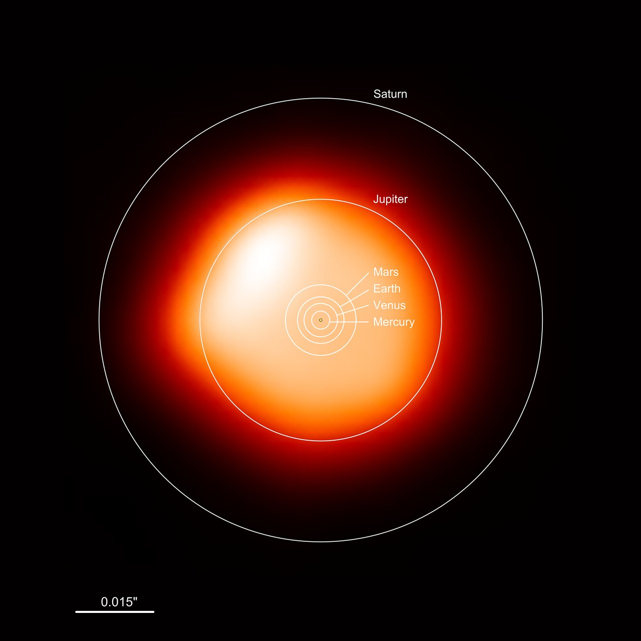 This image, made with the Atacama Large Millimeter/submillimeter Array (ALMA), shows the red supergiant Betelgeuse — one of the largest stars known. In the millimeter continuum the star is around 1400 times larger than our Sun. The overlaid annotation shows how large the star is compared to the Solar System. Betelgeuse would engulf all four terrestrial planets — Mercury, Venus, Earth and Mars — and even the gas giant Jupiter. Only Saturn would be beyond its surface. Link  Betelgeuse captured by ALMA