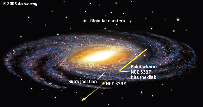 La traiettoria dell'ammasso rispetto al piano della Galassia e alla posizione del Sole. Si nota che è relativamente vicino a noi.