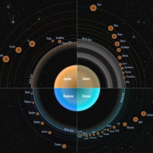Leggi di Keplero