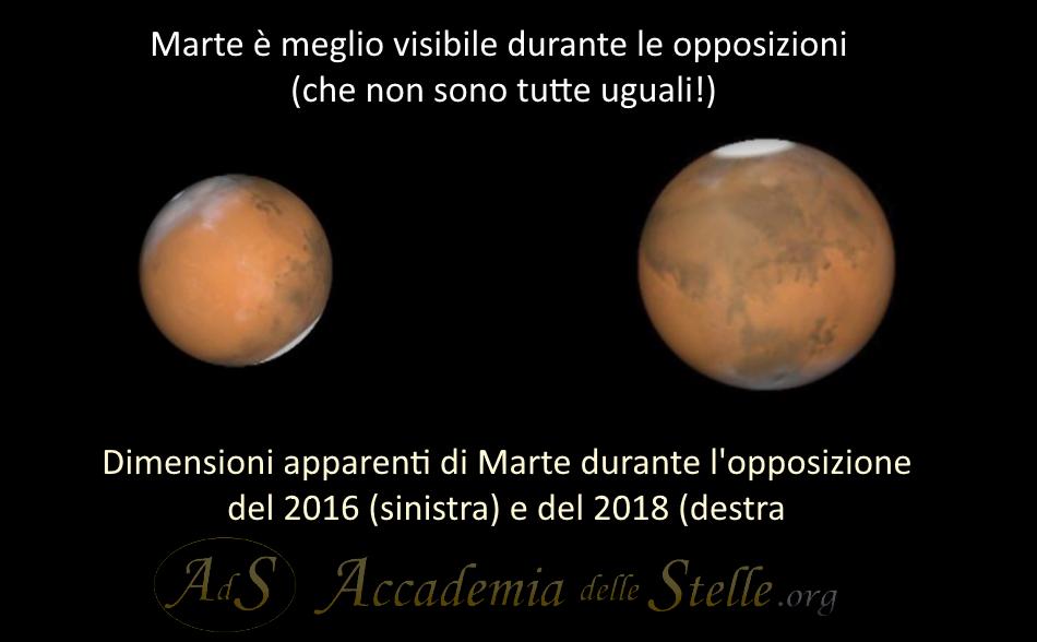 Opposizione di Marte 2018-2016