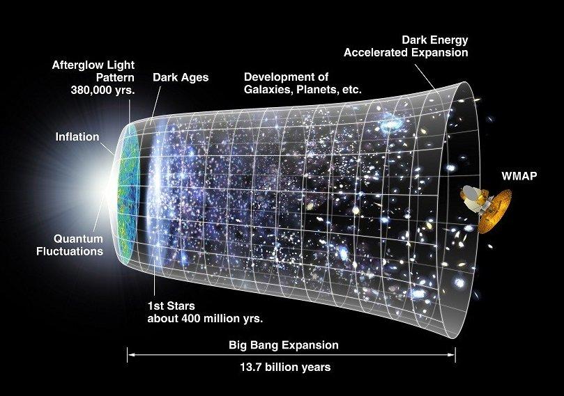 Espansione Universo Hubble-Lemaître
