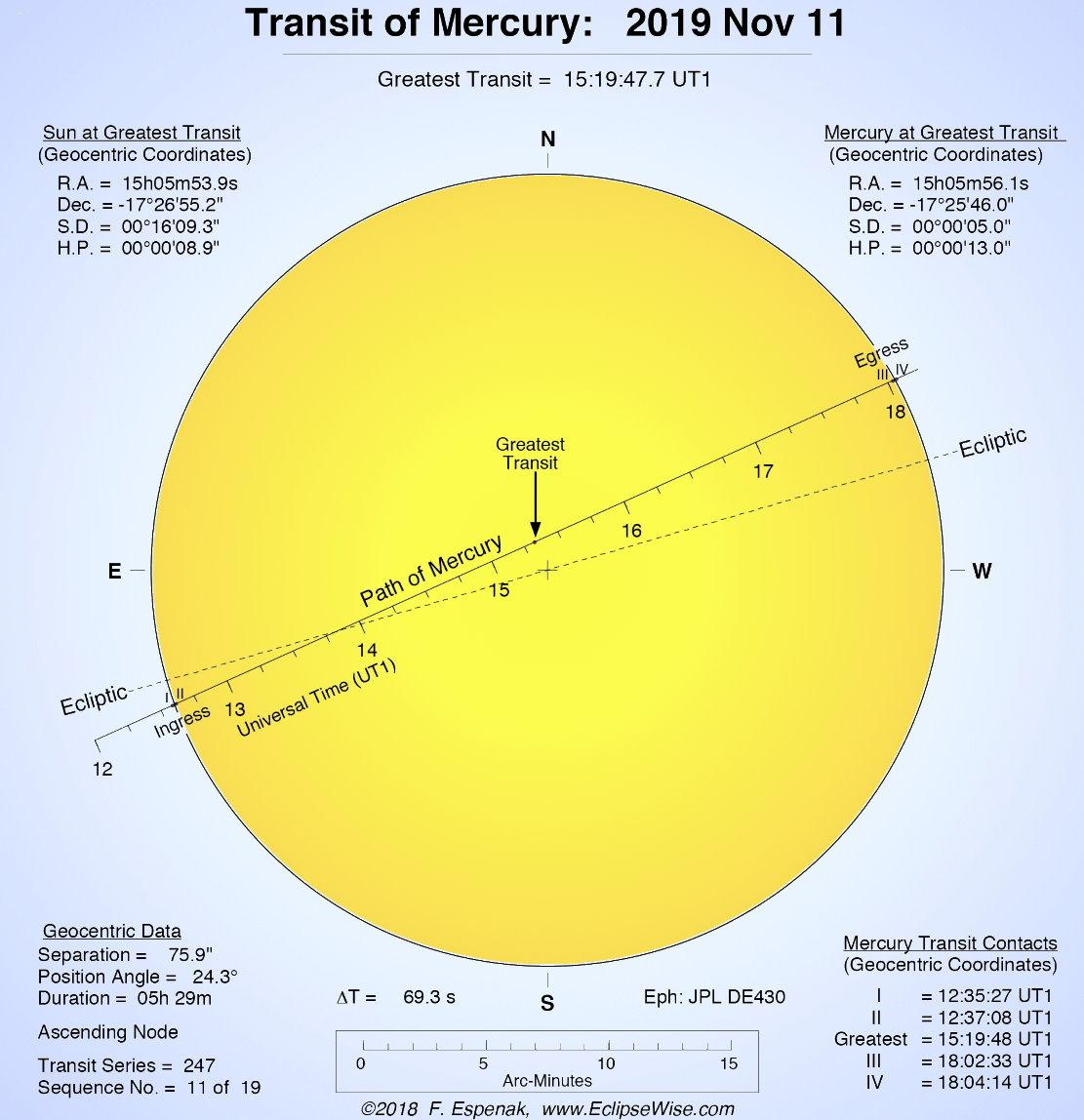 Dettagli del Transito di Mercurio novembre 2019