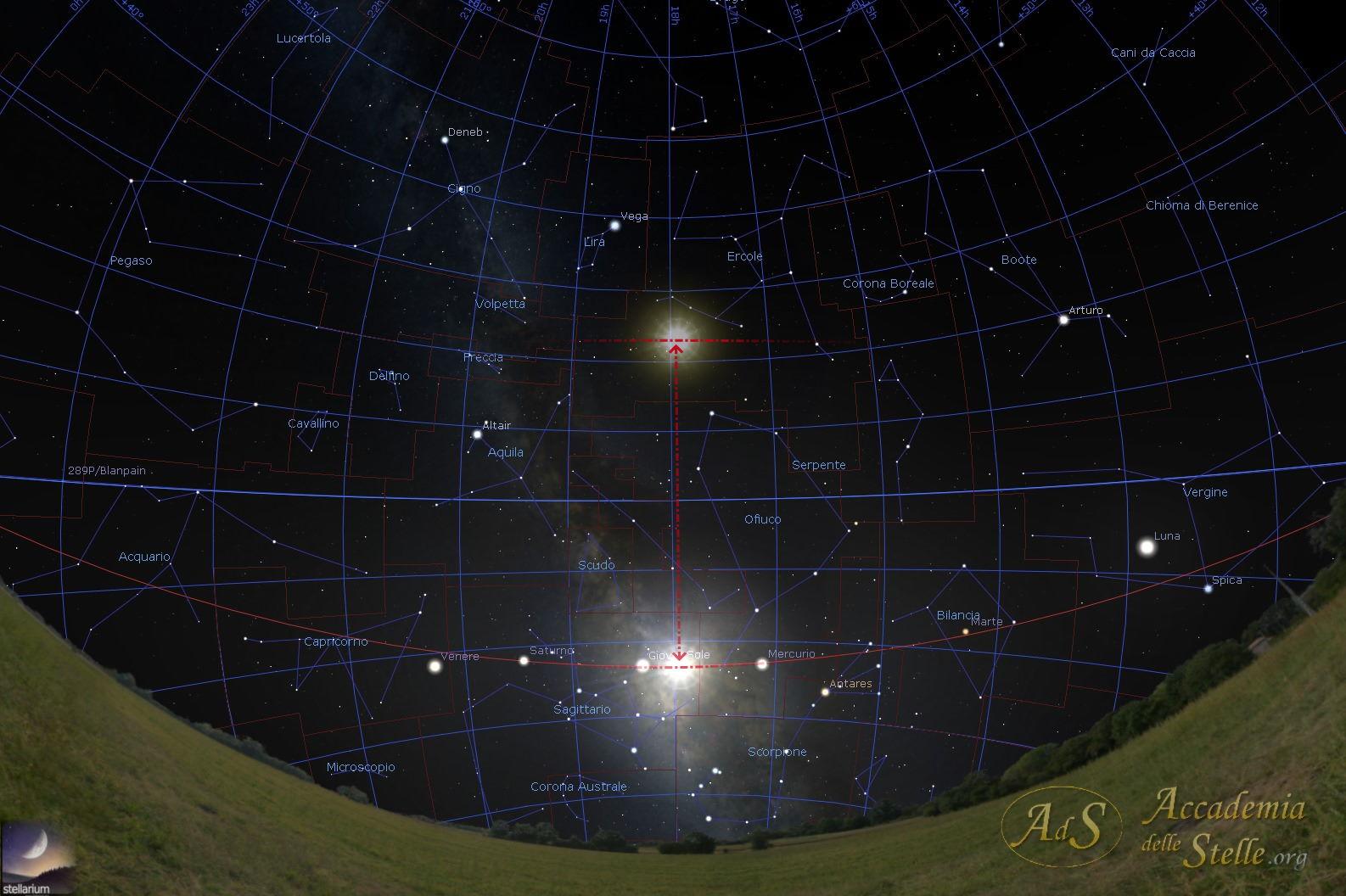 La posizione del Sole nel cielo durante il solstizio invernale, confrontata con quella che ha  al solstizio estivo: 47° di differenza sono parecchi...
