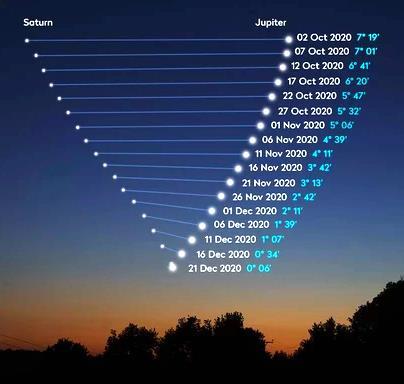 Giove-Saturno-date-separazione-