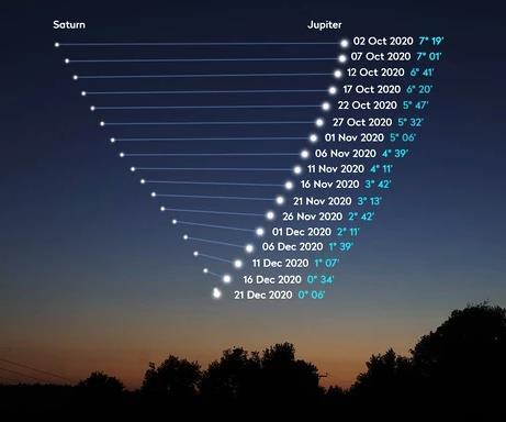 Giove-Saturno-date-separazione