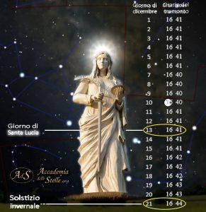 Santa Lucia incoronata dal sole solstiziale (mappa astronomica di Stellarium), con gli orari del tramonto a dicembre tratti dall'almanacco UAI