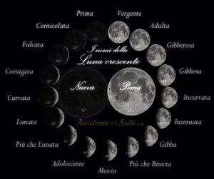 Nomi della Luna Andrea Cellario8