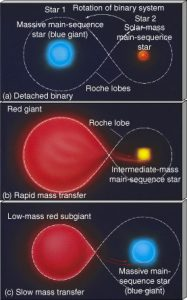 La forma di una stella si deforma se è presente un'altra stella nelle vicinanze